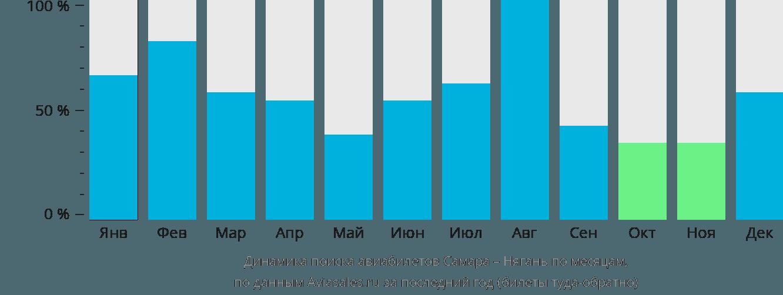 Динамика поиска авиабилетов из Самары в Нягань по месяцам