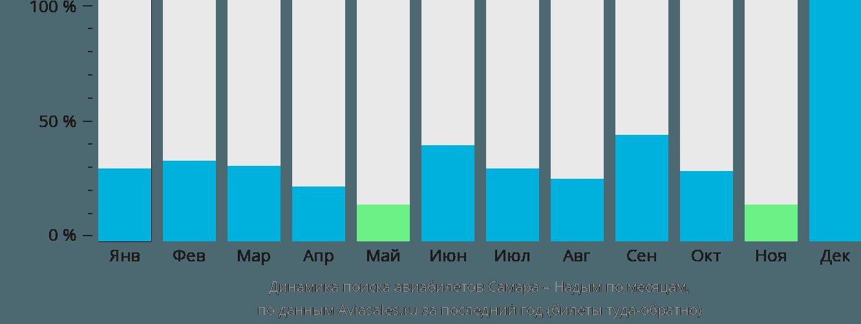 Динамика поиска авиабилетов из Самары в Надым по месяцам