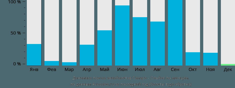 Динамика поиска авиабилетов из Самары в Ольбию по месяцам