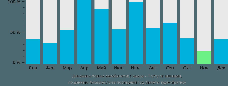 Динамика поиска авиабилетов из Самары в Порту по месяцам
