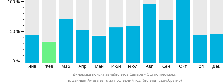 Динамика поиска авиабилетов из Самары в Ош по месяцам