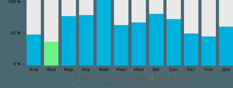 Динамика поиска авиабилетов из Самары в Париж по месяцам