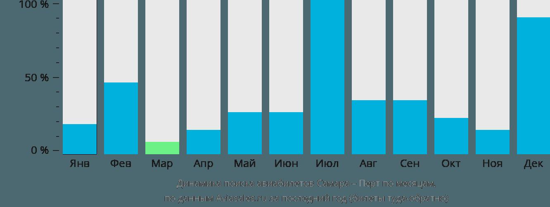 Динамика поиска авиабилетов из Самары в Перт по месяцам