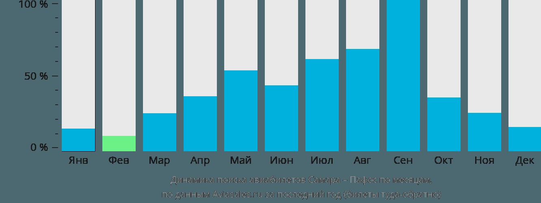 Динамика поиска авиабилетов из Самары в Пафос по месяцам