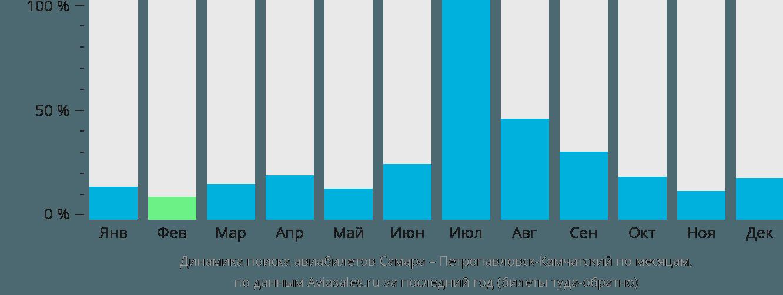 Динамика поиска авиабилетов из Самары в Петропавловск-Камчатский по месяцам