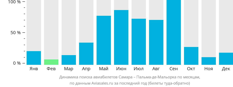 Динамика поиска авиабилетов из Самары в Пальма-де-Мальорку по месяцам