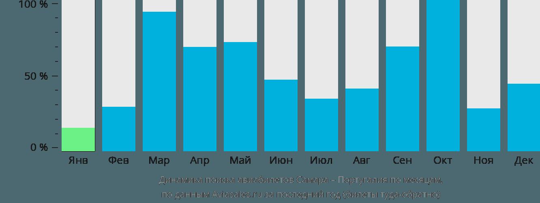 Динамика поиска авиабилетов из Самары в Португалию по месяцам