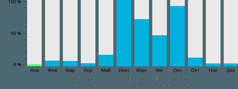 Динамика поиска авиабилетов из Самары в Пулу по месяцам
