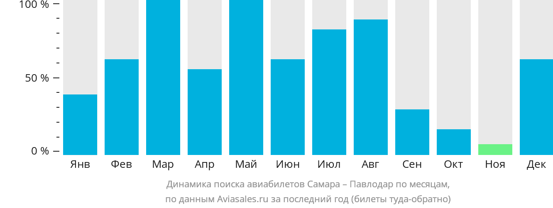 Динамика поиска авиабилетов из Самары в Павлодар по месяцам