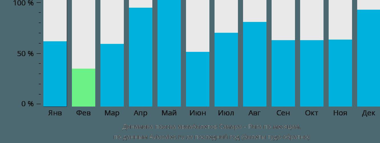 Динамика поиска авиабилетов из Самары в Ригу по месяцам