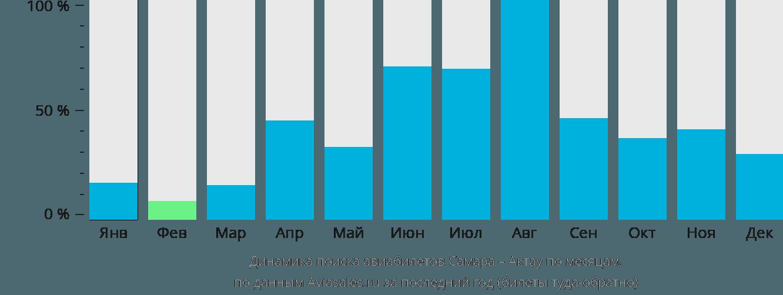 Динамика поиска авиабилетов из Самары в Актау по месяцам