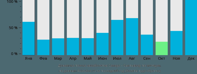 Динамика поиска авиабилетов из Самары в Сыктывкар по месяцам