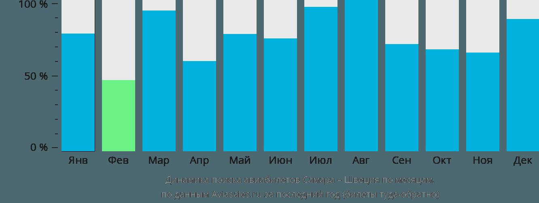 Динамика поиска авиабилетов из Самары в Швецию по месяцам