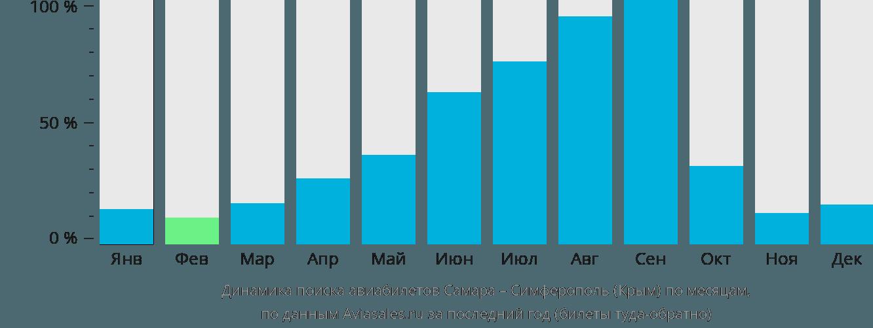 Динамика поиска авиабилетов из Самары в Симферополь  по месяцам
