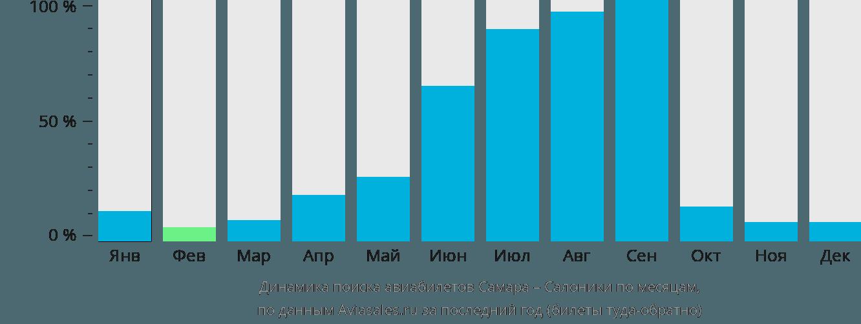 Динамика поиска авиабилетов из Самары в Салоники по месяцам
