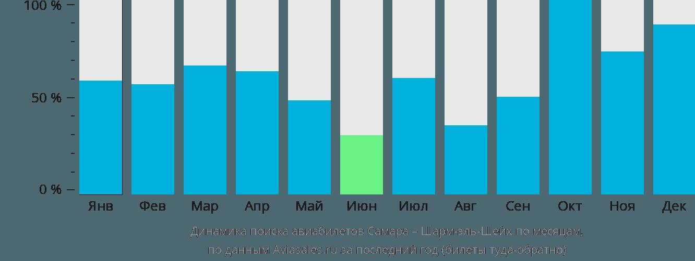 Динамика поиска авиабилетов из Самары в Шарм-эль-Шейх по месяцам