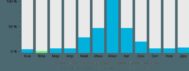 Динамика поиска авиабилетов из Самары в Ламеция-Терме по месяцам