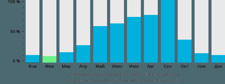 Динамика поиска авиабилетов из Самары в Тиват по месяцам