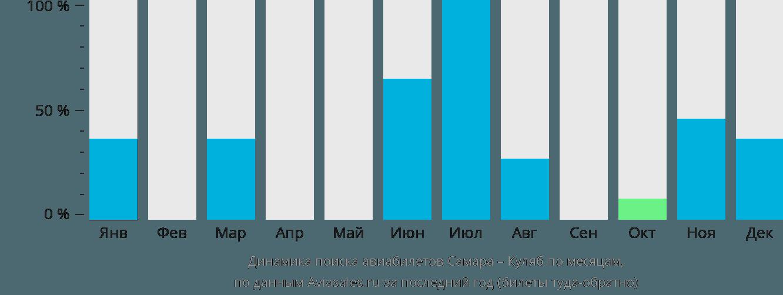 Динамика поиска авиабилетов из Самары в Куляб по месяцам