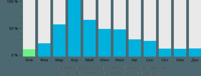 Динамика поиска авиабилетов из Самары в Таджикистан по месяцам