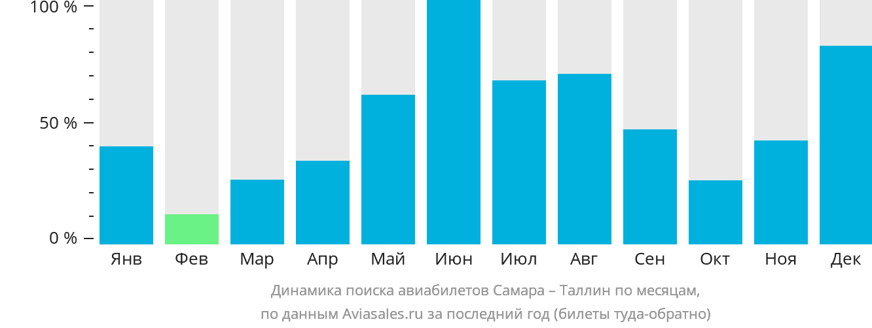 Динамика поиска авиабилетов из Самары в Таллин по месяцам