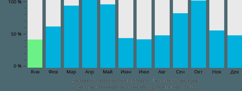 Динамика поиска авиабилетов из Самары в Тель-Авив по месяцам