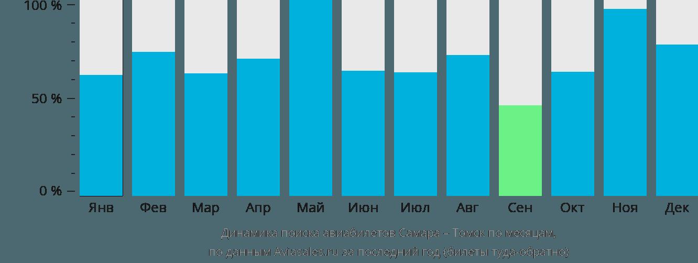 Динамика поиска авиабилетов из Самары в Томск по месяцам