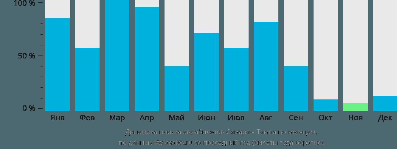 Динамика поиска авиабилетов из Самары в Тампу по месяцам