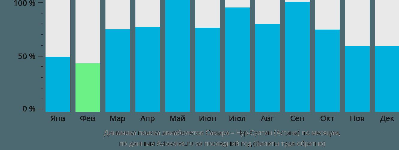 Динамика поиска авиабилетов из Самары в Астану по месяцам