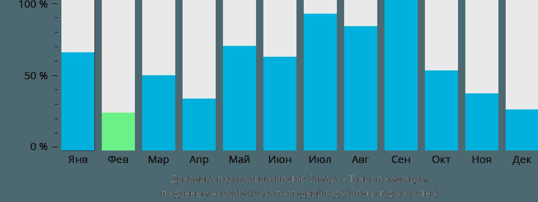 Динамика поиска авиабилетов из Самары в Тунис по месяцам