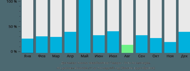 Динамика поиска авиабилетов из Самары в Ухту по месяцам