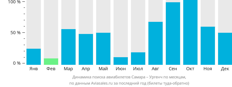 Динамика поиска авиабилетов из Самары в Ургенч по месяцам