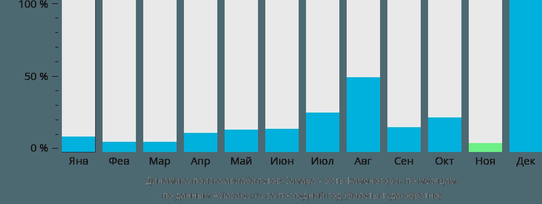 Динамика поиска авиабилетов из Самары в Усть-Каменогорск по месяцам