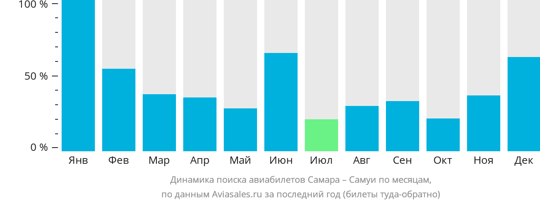 Динамика поиска авиабилетов из Самары на Самуи по месяцам
