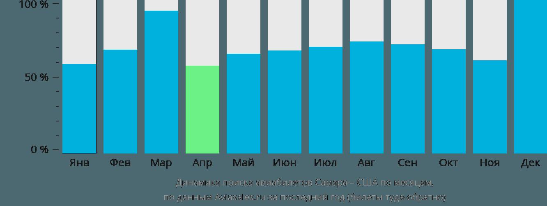 Динамика поиска авиабилетов из Самары в США по месяцам
