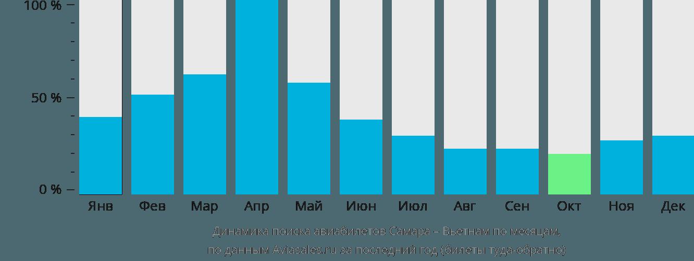 Динамика поиска авиабилетов из Самары в Вьетнам по месяцам