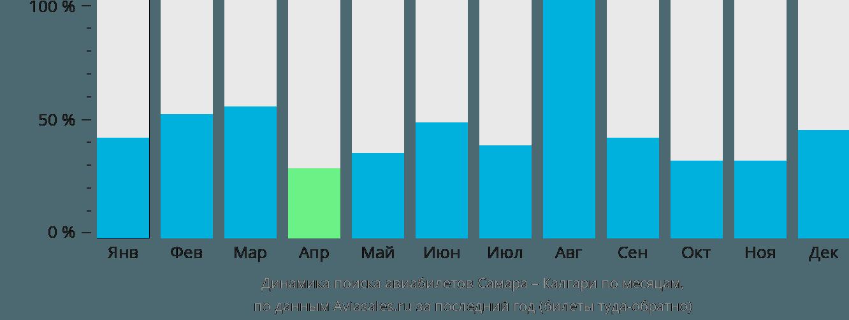 Динамика поиска авиабилетов из Самары в Калгари по месяцам