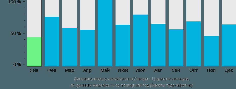 Динамика поиска авиабилетов из Самары в Цюрих по месяцам