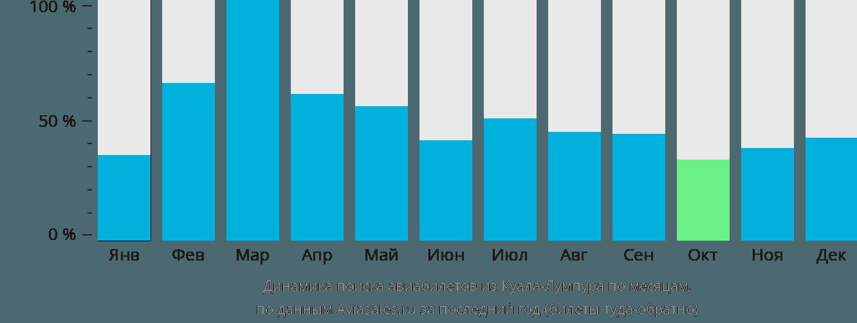 Динамика поиска авиабилетов из Куала-Лумпура по месяцам