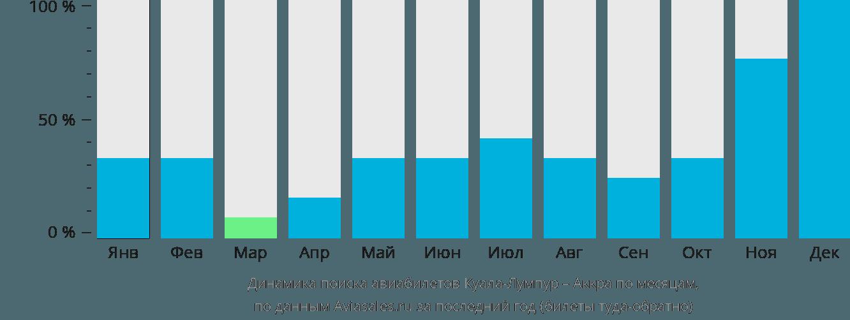 Динамика поиска авиабилетов из Куала-Лумпура в Аккру по месяцам