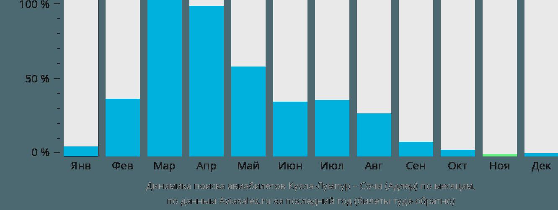 Динамика поиска авиабилетов из Куала-Лумпура в Сочи  по месяцам
