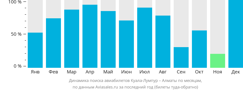 Динамика поиска авиабилетов из Куала-Лумпура в Алматы по месяцам