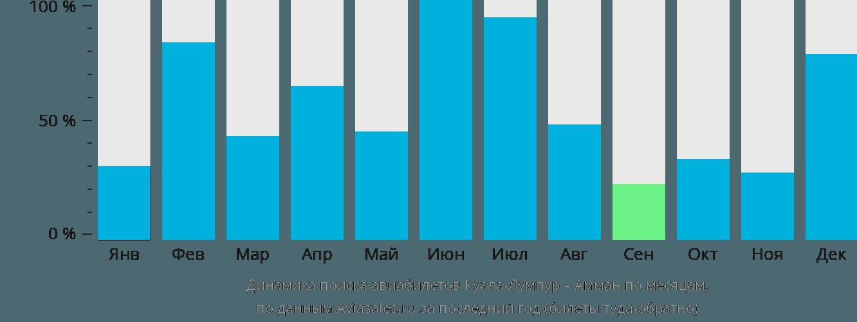 Динамика поиска авиабилетов из Куала-Лумпура в Амман по месяцам