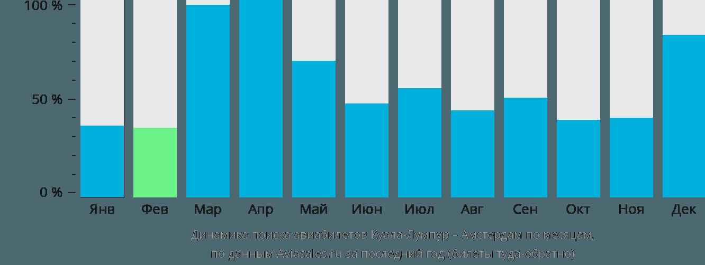 Динамика поиска авиабилетов из Куала-Лумпура в Амстердам по месяцам
