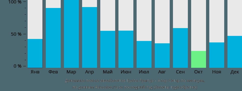 Динамика поиска авиабилетов из Куала-Лумпура в Алор-Сетар по месяцам