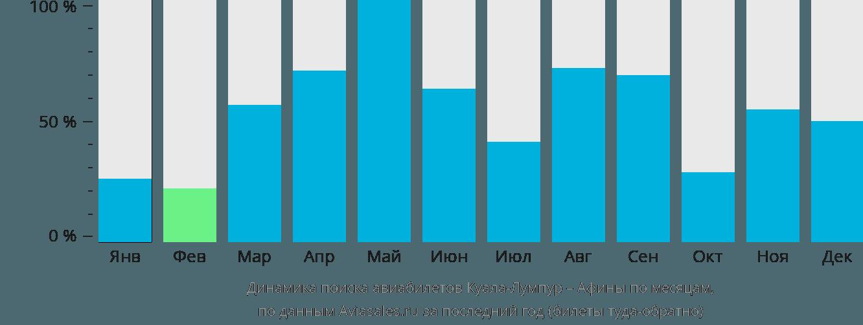 Динамика поиска авиабилетов из Куала-Лумпура в Афины по месяцам