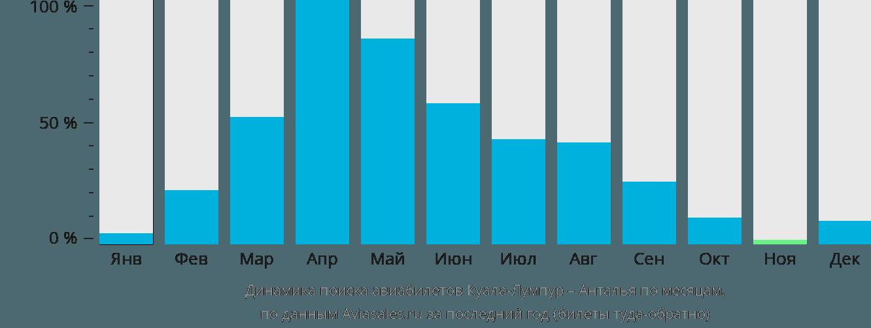 Динамика поиска авиабилетов из Куала-Лумпура в Анталью по месяцам