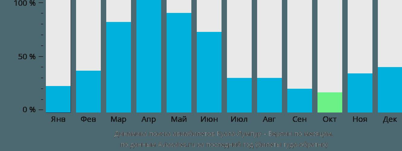 Динамика поиска авиабилетов из Куала-Лумпура в Берлин по месяцам