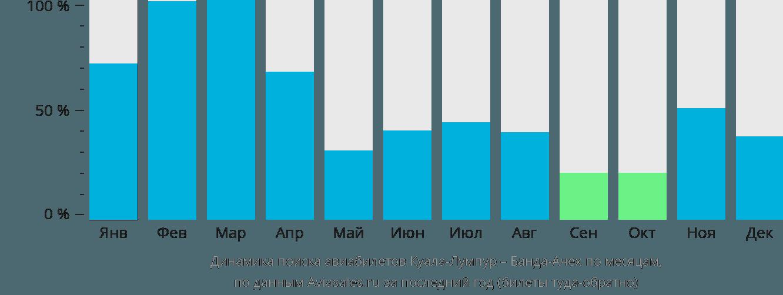 Динамика поиска авиабилетов из Куала-Лумпура в Банда-Ачех по месяцам