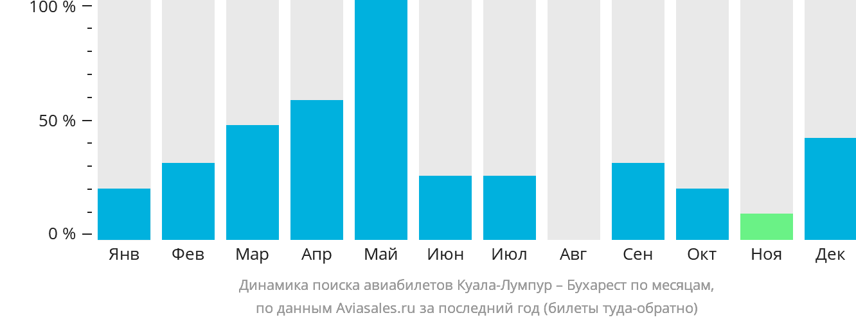 Динамика поиска авиабилетов из Куала-Лумпура в Бухарест по месяцам